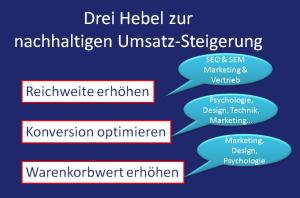 hebel_umsatzsteigerung_online-shops