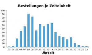 baufachmedien-birt-report