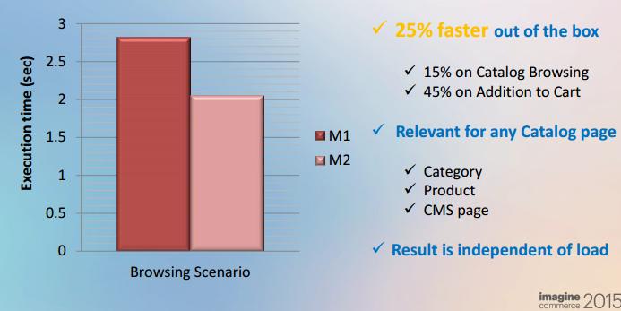 magento 2 performance- atalog